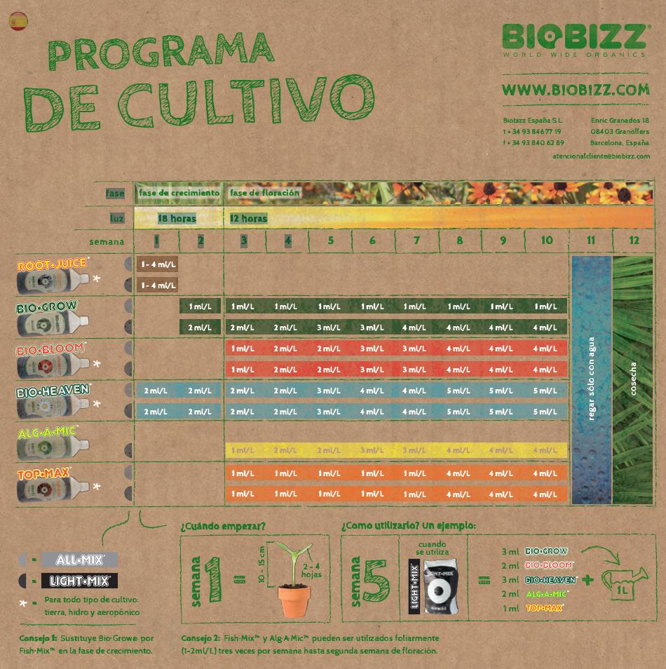 tabla nutricional biobizz