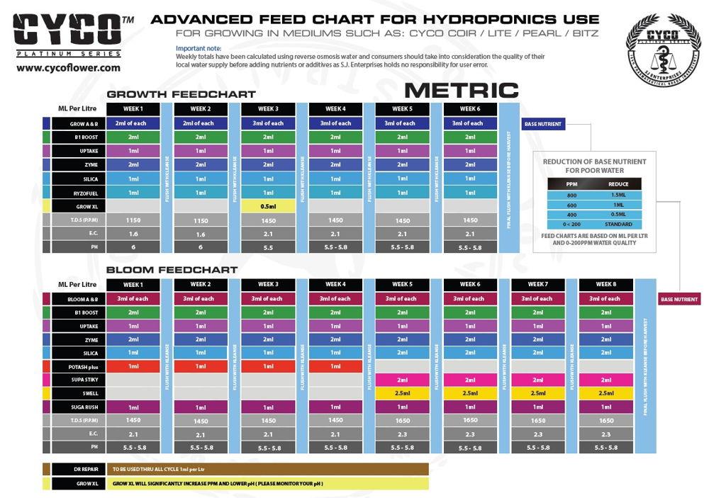 tabla-nutricional-cyco-advanced