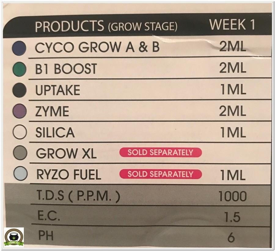 tabla nutricional cyco crecimiento