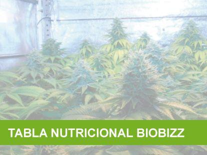 Tabla nutricional biobizz para el cultivo de marihuana