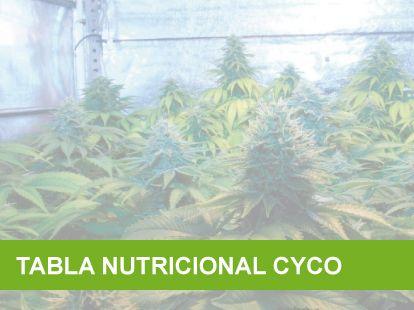 Tabla nutricional cyco para el cultivo de marihuana