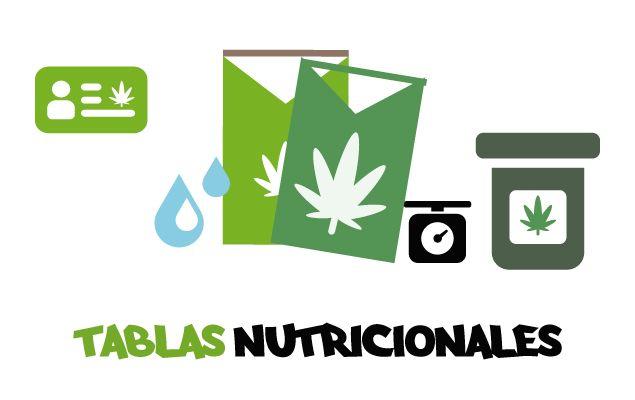 Tablas nutricionales para cultivar marihuana. Cultivo Marihuana y cultivar cannabis según la variedad y el tipo de marihuana o esqueje.